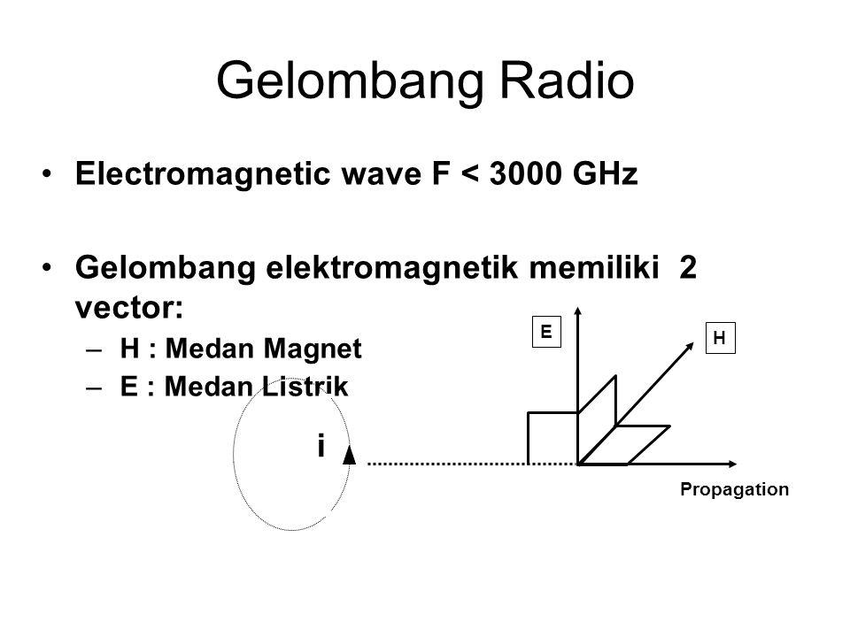 •Electromagnetic wave F < 3000 GHz •Gelombang elektromagnetik memiliki 2 vector: –H : Medan Magnet –E : Medan Listrik Propagation E H i Gelombang Radio