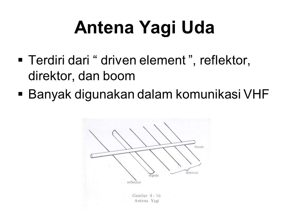 Antena Yagi Uda  Terdiri dari driven element , reflektor, direktor, dan boom  Banyak digunakan dalam komunikasi VHF