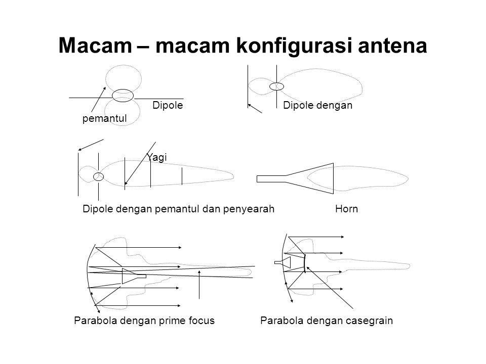 Macam – macam konfigurasi antena Dipole Dipole dengan pemantul Yagi Dipole dengan pemantul dan penyearah Horn Parabola dengan prime focus Parabola den