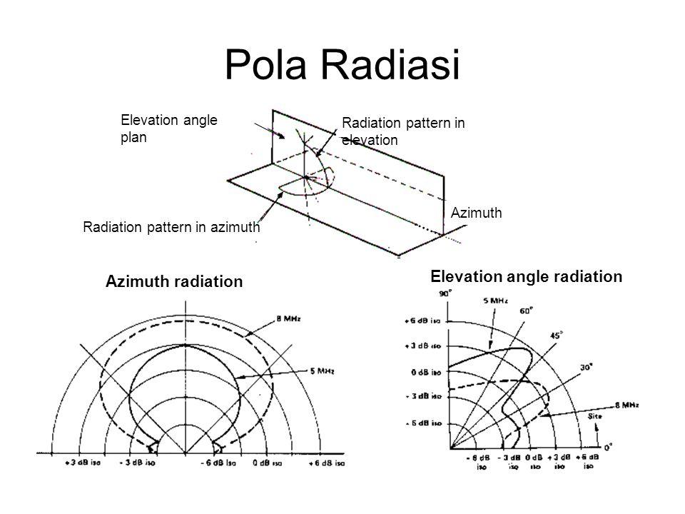 Azimuth radiation Elevation angle radiation Radiation pattern in azimuth Elevation angle plan Radiation pattern in elevation Azimuth Pola Radiasi