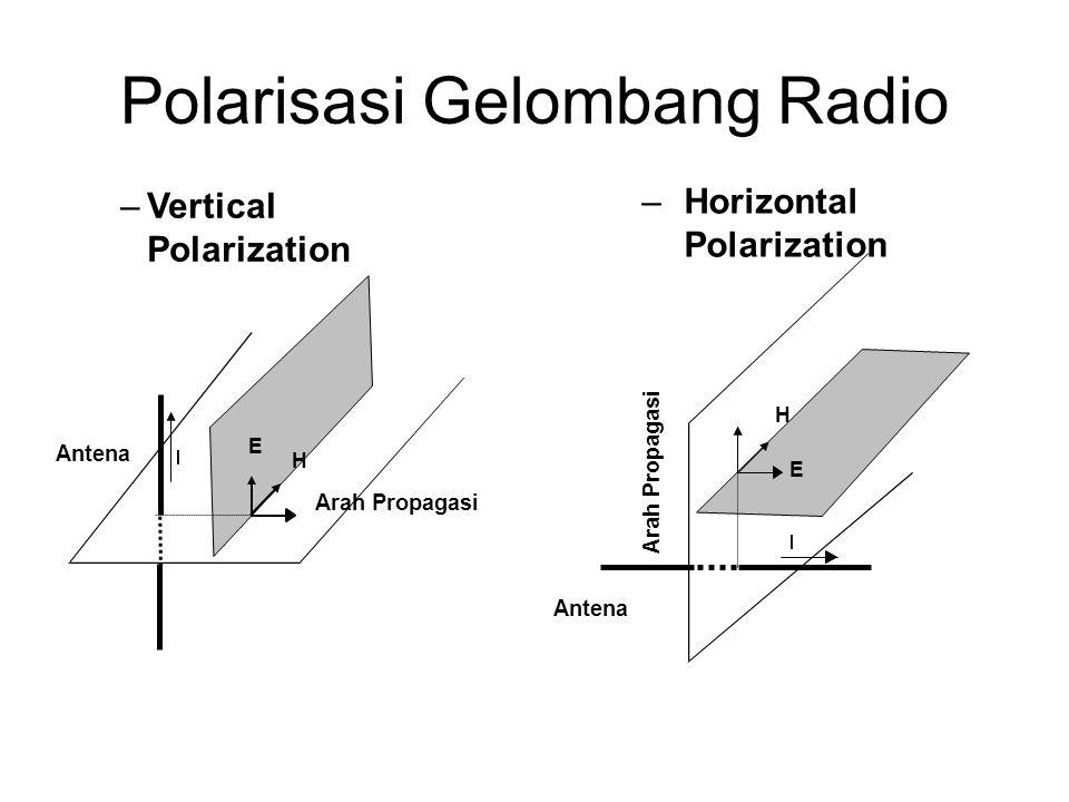 Infra sound Ultra sound Infra redUltra violets X rays Gamma rays Radioelectric waves Audio  (m) F (Hz) Light 03003K 3M 3G3T300T3.10 15 3.10 16 3.10 19  1000K100K0.1mm1  1.10 -7 1.10 -8 1.10 -11 Electro magnetic waves Spektrum Frekuensi Definisi Spektrum Frekuensi Radio : Kumpulan pita frekuensi radio yang kontinyu dari besaran 300 Hz sampai dengan 3000 GHz