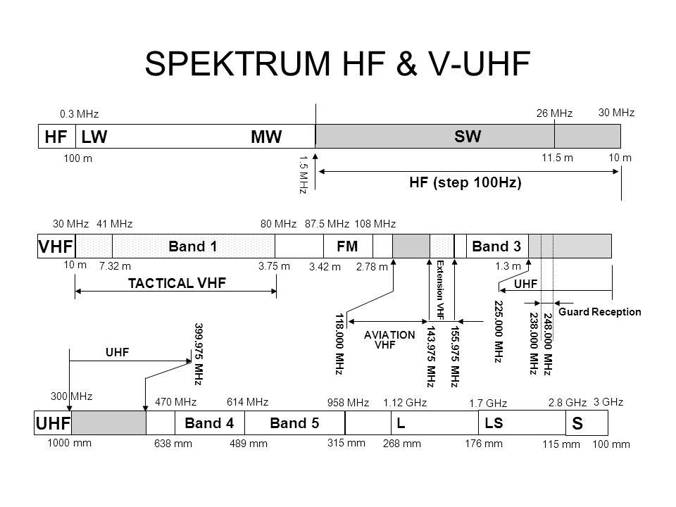 HF HF (step 100Hz) LW MW 100 m 0.3 MHz VHF Band 3 FM 87.5 MHz108 MHz 3.42 m2.78 m AVIATION VHF UHF Guard Reception 118.000 MHz 143.975 MHz Extension VHF 155.975 MHz Band 1 10 m 41 MHz80 MHz 7.32 m3.75 m 30 MHz UHF 100 mm S 3 GHz 115 mm LS 2.8 GHz 470 MHz614 MHz Band 4 638 mm489 mm 958 MHz Band 5 315 mm 1.7 GHz 1.12 GHz L 268 mm176 mm UHF 1000 mm 300 MHz 399.975 MHz TACTICAL VHF 1.3 m 225.000 MHz 26 MHz SW 1.5 MHz 11.5 m 30 MHz 10 m 238.000 MHz 248.000 MHz SPEKTRUM HF & V-UHF
