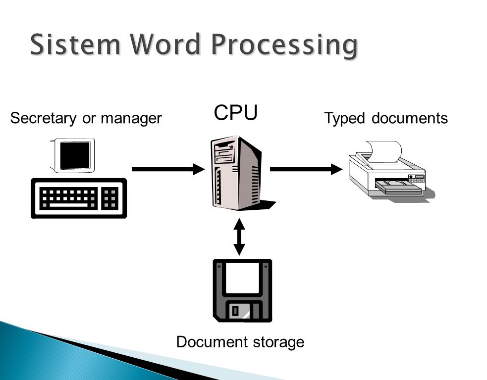 Secretary or manager Document storage CPU Typed documents