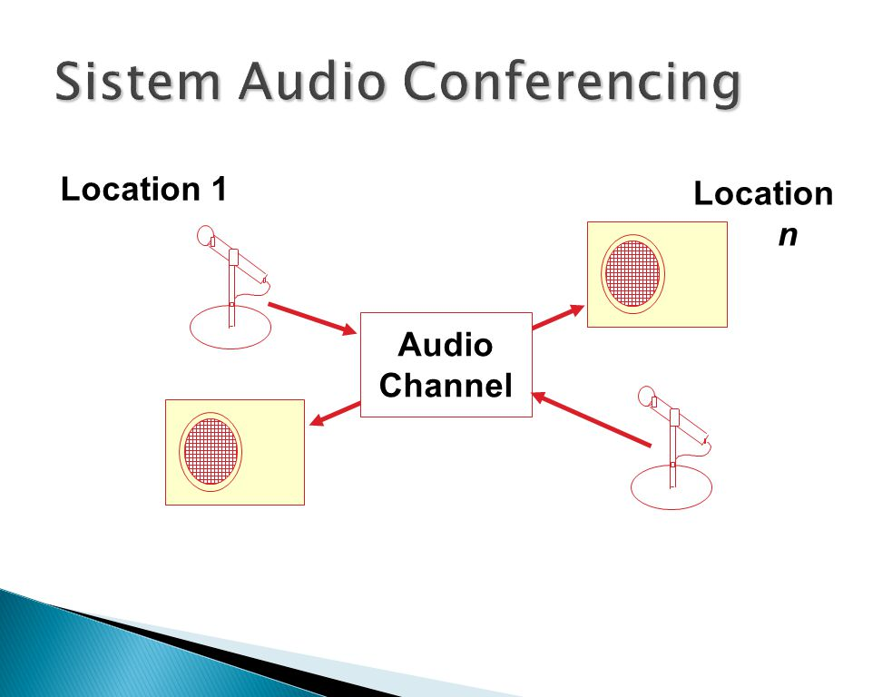 Audio Channel Location 1 Location n