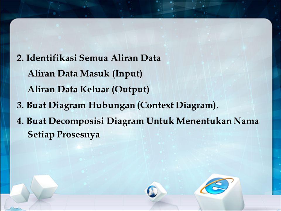 2. Identifikasi Semua Aliran Data Aliran Data Masuk (Input) Aliran Data Keluar (Output) 3. Buat Diagram Hubungan (Context Diagram). 4. Buat Decomposis