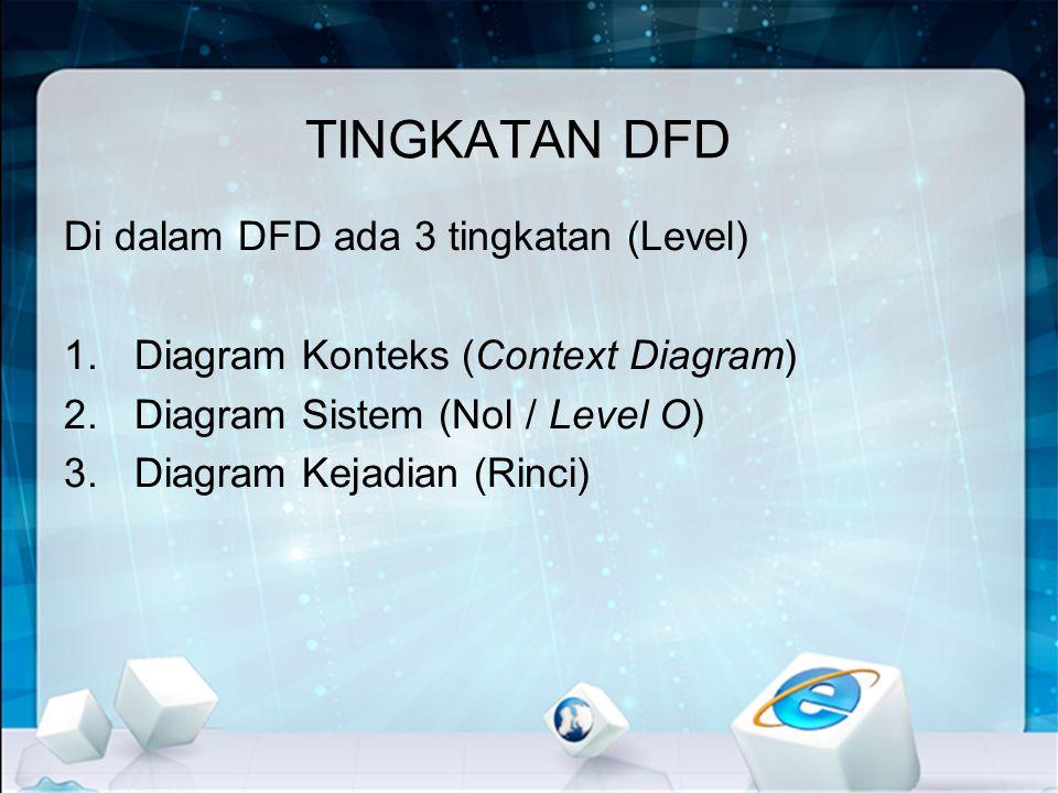 DFD DIAGRAM KONTEKS •Mencoba menggambarkan sistem pertama kali secara garis besar •Context diagram hanya mengandung satu (1) proses saja •Mewakili seluruh proses dari sistem dan menggambarkan hubungan input/output antara sistem dengan dunia luarnya (external entity)