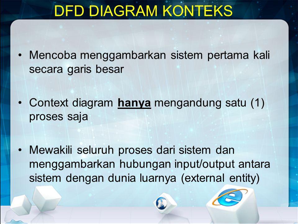 DFD DIAGRAM KONTEKS •Mencoba menggambarkan sistem pertama kali secara garis besar •Context diagram hanya mengandung satu (1) proses saja •Mewakili sel