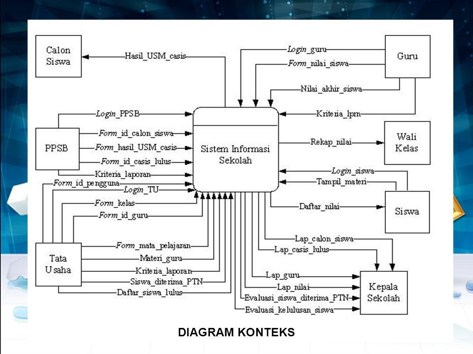 DFD Diagram Sistem (Level Nol 0 ) •Sebelum membuat DFD Sistem, terlebih dulu buatlah Diagram Dekomposisi yg menggambarkan level proses-proses dalam DFD •DFD Sistem menguraikan proses yang ada pada Diagram Konteks menjadi beberapa proses yang lebih kecil •Proses diberi nomor 1.0, 2.0,dst.