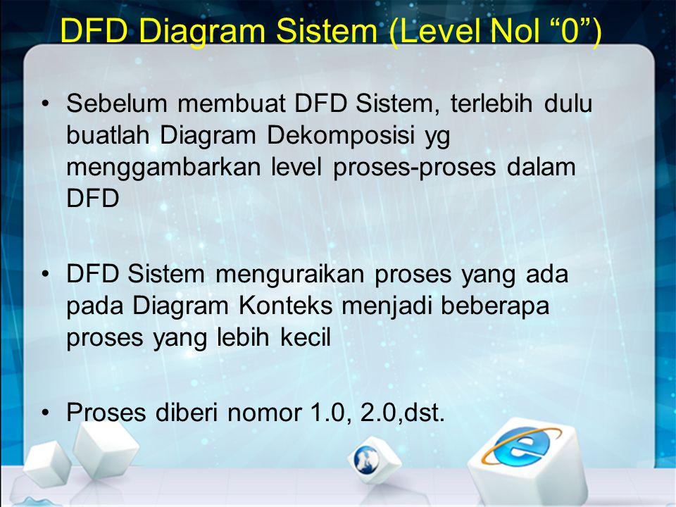 DFD Diagram Subsistem (Rinci) •Menguraikan proses-proses yang ada di dalam Diagram Level O menjadi proses-proses yang lebih rinci •Tidak semua proses dapat dipecah •Proses-proses diberi nomor sesuai nomor proses sebelumnya (pada Level O) misal 2.1, 2.2, 3.1, dst •Diagram Rinci merupakan level-level selanjutnya dan biasa disebut Level 1, Level 2, dst (Kalau ada)