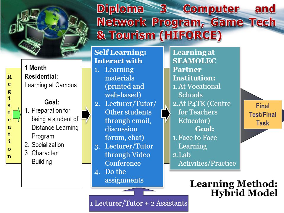 Learning Method: Hybrid Model Final Test/Final Task 1 Lecturer/Tutor + 2 Assistants 1 Month Residential: Learning at Campus Goal: 1.Preparation for being a student of Distance Learning Program 2.Socialization 3.Character Building Self Learning: Interact with 1.Learning materials (printed and web-based) 2.Lecturer/Tutor/ Other students through email, discussion forum, chat) 3.Lecturer/Tutor through Video Conference 4.Do the assignments Self Learning: Interact with 1.Learning materials (printed and web-based) 2.Lecturer/Tutor/ Other students through email, discussion forum, chat) 3.Lecturer/Tutor through Video Conference 4.Do the assignments Learning at SEAMOLEC Partner Institution: 1.At Vocational Schools 2.At P4TK (Centre for Teachers Educator) Goal: 1.Face to Face Learning 2.Lab Activities/Practice Learning at SEAMOLEC Partner Institution: 1.At Vocational Schools 2.At P4TK (Centre for Teachers Educator) Goal: 1.Face to Face Learning 2.Lab Activities/Practice