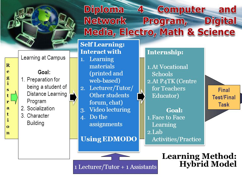 Learning Method: Hybrid Model Final Test/Final Task 1 Lecturer/Tutor + 1 Assistants Learning at Campus Goal: 1.Preparation for being a student of Distance Learning Program 2.Socialization 3.Character Building Self Learning: Interact with 1.Learning materials (printed and web-based) 2.Lecturer/Tutor/ Other students forum, chat) 3.Video lecturing 4.Do the assignments Self Learning: Interact with 1.Learning materials (printed and web-based) 2.Lecturer/Tutor/ Other students forum, chat) 3.Video lecturing 4.Do the assignments Internship: 1.At Vocational Schools 2.At P4TK (Centre for Teachers Educator) Goal: 1.Face to Face Learning 2.Lab Activities/Practice Internship: 1.At Vocational Schools 2.At P4TK (Centre for Teachers Educator) Goal: 1.Face to Face Learning 2.Lab Activities/Practice Using EDMODO