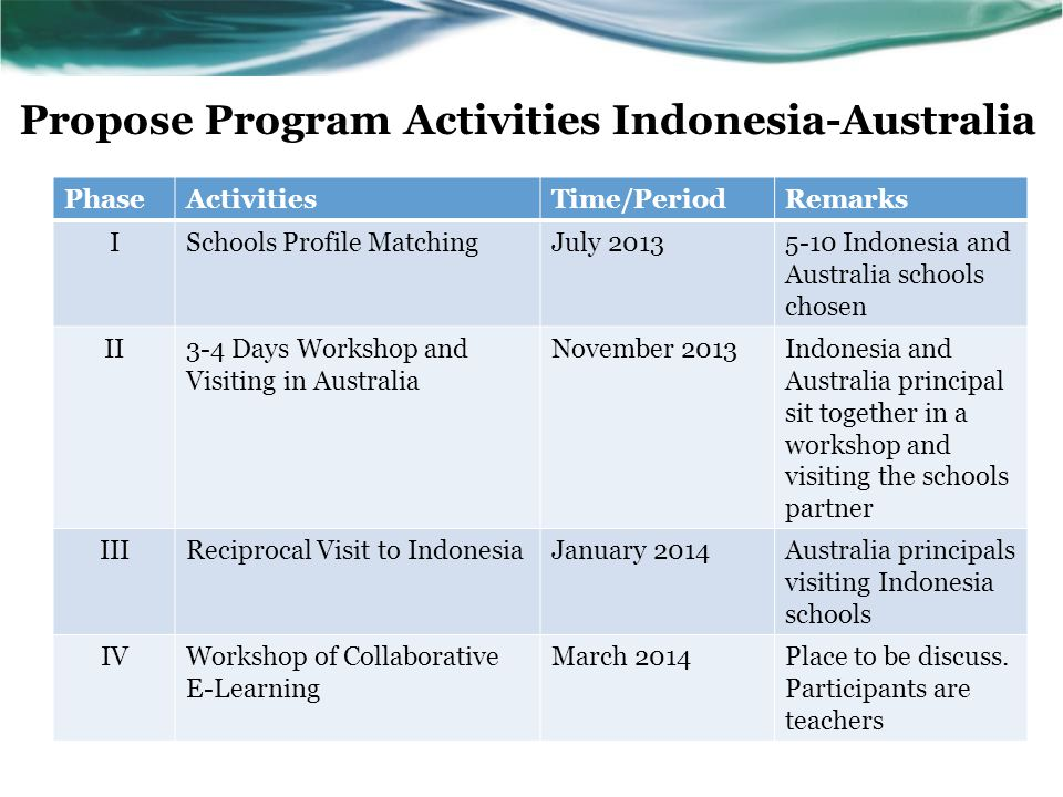 Propose Program Activities Indonesia-Australia PhaseActivitiesTime/PeriodRemarks ISchools Profile MatchingJuly 20135-10 Indonesia and Australia schools chosen II3-4 Days Workshop and Visiting in Australia November 2013Indonesia and Australia principal sit together in a workshop and visiting the schools partner IIIReciprocal Visit to IndonesiaJanuary 2014Australia principals visiting Indonesia schools IVWorkshop of Collaborative E-Learning March 2014Place to be discuss.