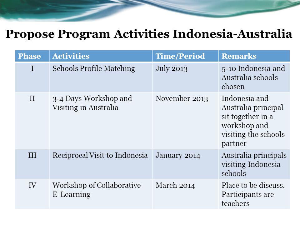 Propose Program Activities Indonesia-Australia PhaseActivitiesTime/PeriodRemarks ISchools Profile MatchingJuly 20135-10 Indonesia and Australia school