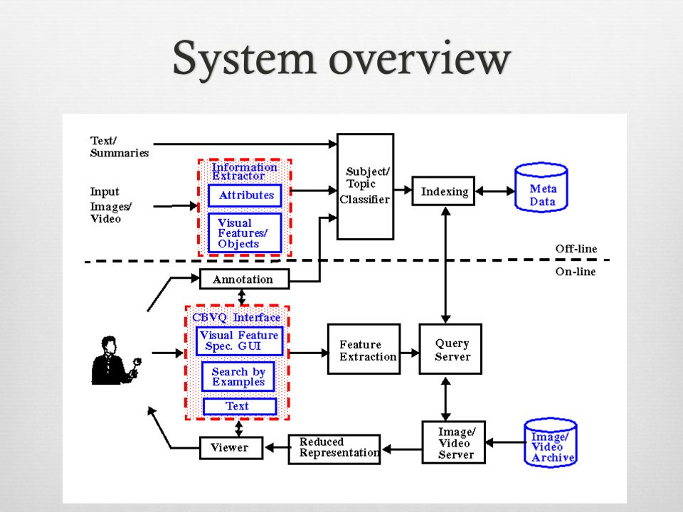 System overviewSystem overview