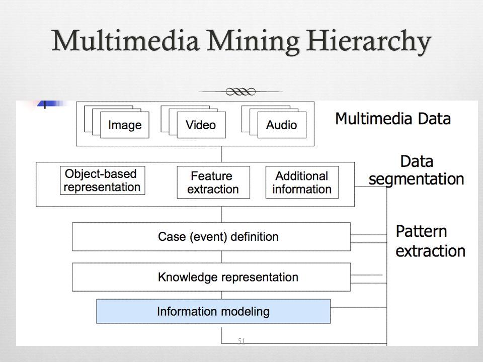 Multimedia Mining HierarchyMultimedia Mining Hierarchy 51