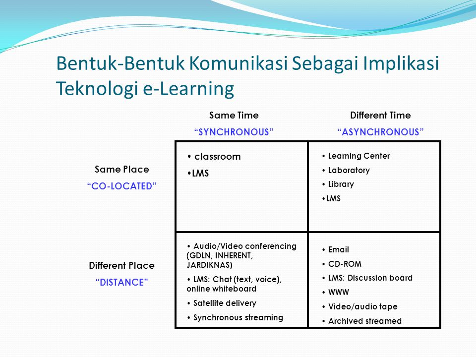 Bentuk-Bentuk Komunikasi Sebagai Implikasi Teknologi e-Learning • classroom • LMS • Learning Center • Laboratory • Library • LMS • Audio/Video confere