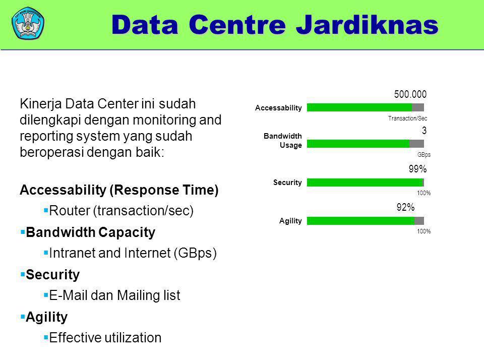 Kinerja Data Center ini sudah dilengkapi dengan monitoring and reporting system yang sudah beroperasi dengan baik: Accessability (Response Time)  Rou