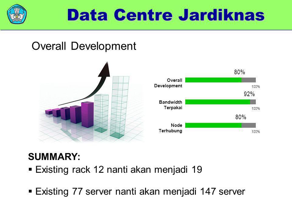 SUMMARY:  Existing rack 12 nanti akan menjadi 19  Existing 77 server nanti akan menjadi 147 server 100% 80% 100% 92% 100% 80% Overall Development Ba
