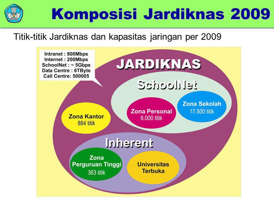 Titik-titik Jardiknas dan kapasitas jaringan per 2009 Komposisi Jardiknas 2009