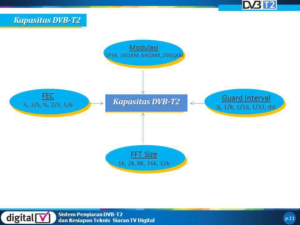 Sistem Penyiaran DVB-T2 dan Kesiapan Teknis Siaran TV Digital p. 11 Kapasitas DVB-T2 Modulasi QPSK, 16QAM, 64QAM, 256QAM Guard Interval ¼, 1/8, 1/16,