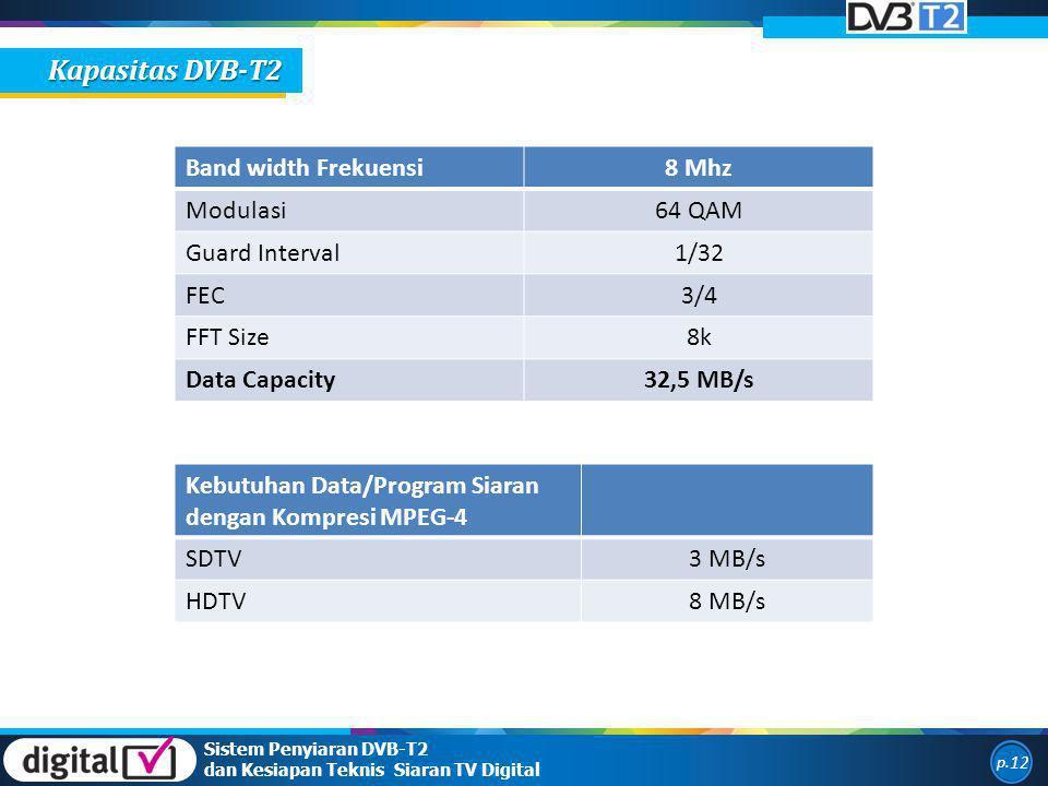 Sistem Penyiaran DVB-T2 dan Kesiapan Teknis Siaran TV Digital p. 12 Kapasitas DVB-T2 Band width Frekuensi8 Mhz Modulasi64 QAM Guard Interval1/32 FEC3/