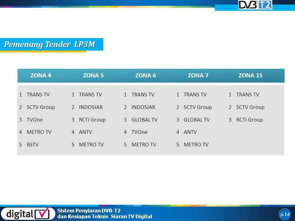 ZONA 4ZONA 5ZONA 6ZONA 7ZONA 15 1TRANS TV1 1 1 1 2SCTV Group2INDOSIAR2 2SCTV Group2 3TVOne3RCTI Group3GLOBAL TV3 3RCTI Group 4METRO TV4ANTV4TVOne4ANTV