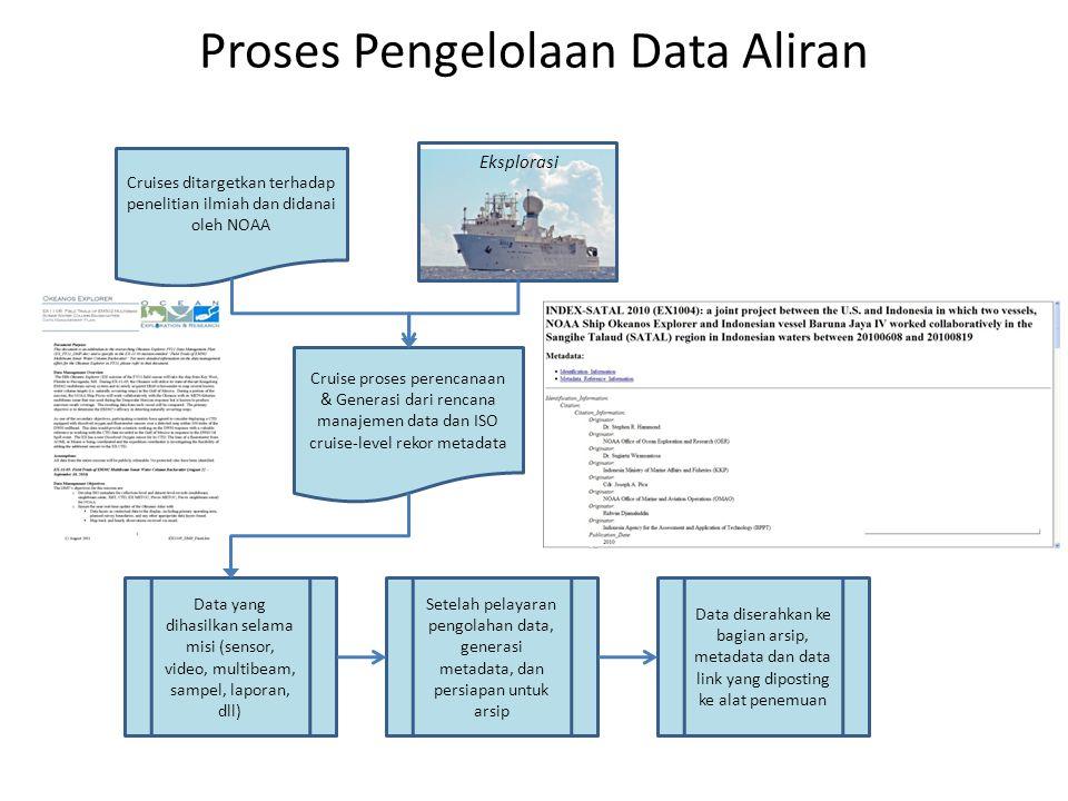 Cruises ditargetkan terhadap penelitian ilmiah dan didanai oleh NOAA Cruise proses perencanaan & Generasi dari rencana manajemen data dan ISO cruise-level rekor metadata Data yang dihasilkan selama misi (sensor, video, multibeam, sampel, laporan, dll) Setelah pelayaran pengolahan data, generasi metadata, dan persiapan untuk arsip Data diserahkan ke bagian arsip, metadata dan data link yang diposting ke alat penemuan Eksplorasi Proses Pengelolaan Data Aliran