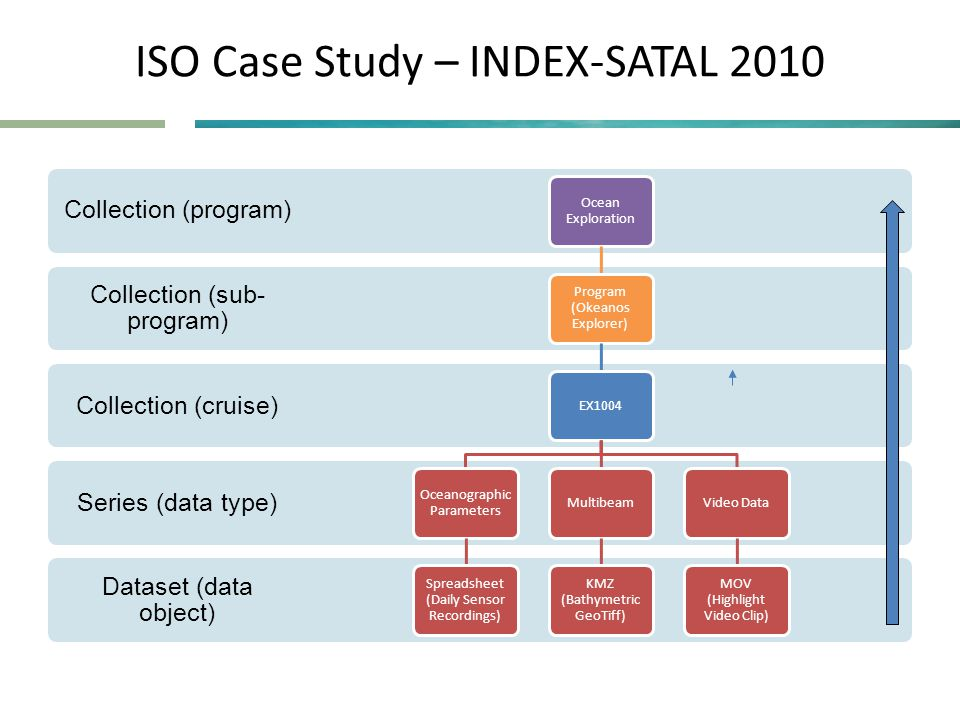 ISO Case Study – INDEX-SATAL 2010 Dataset (data object) Series (data type) Collection (cruise) Collection (sub- program) Collection (program) Ocean Exploration Program (Okeanos Explorer) EX1004 Oceanographic Parameters Spreadsheet (Daily Sensor Recordings) Multibeam KMZ (Bathymetric GeoTiff) Video Data MOV (Highlight Video Clip)