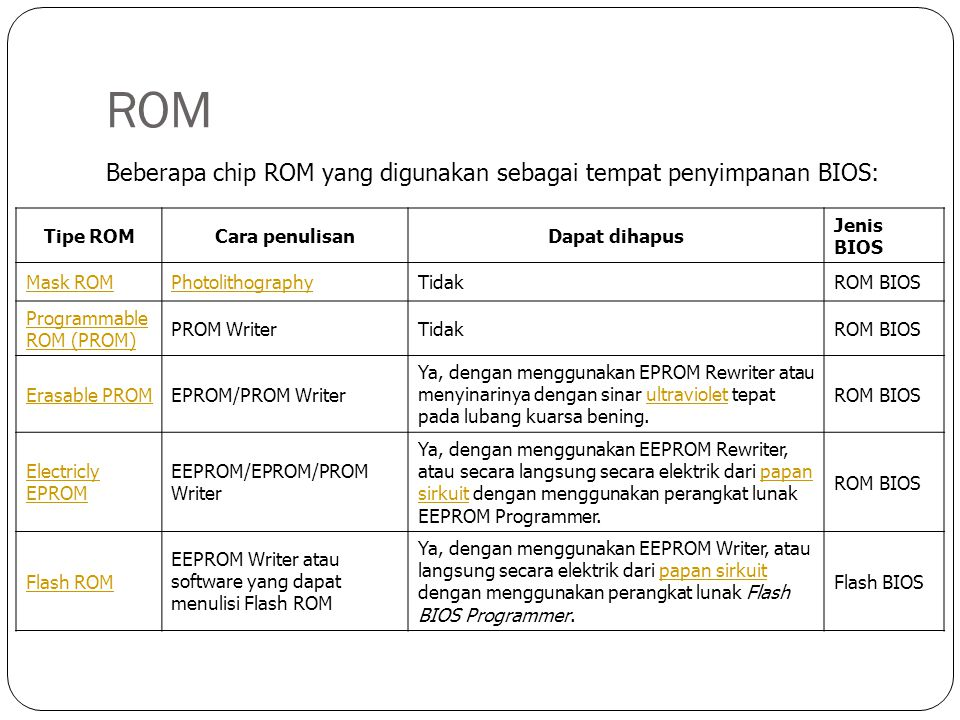 ROM Beberapa chip ROM yang digunakan sebagai tempat penyimpanan BIOS: Tipe ROMCara penulisanDapat dihapus Jenis BIOS Mask ROMPhotolithographyTidakROM