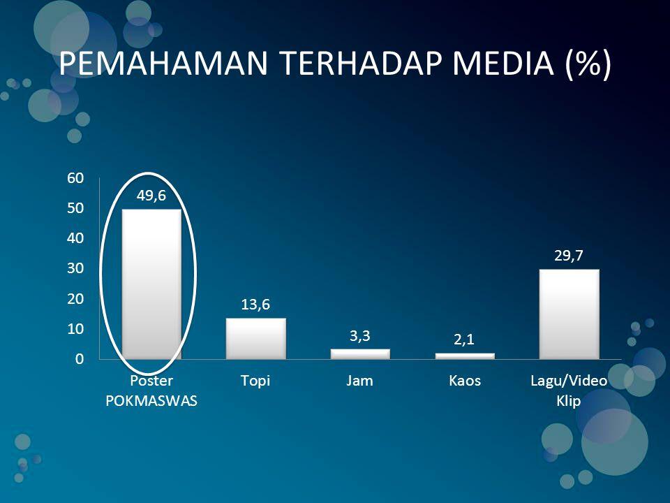PEMAHAMAN TERHADAP MEDIA (%)