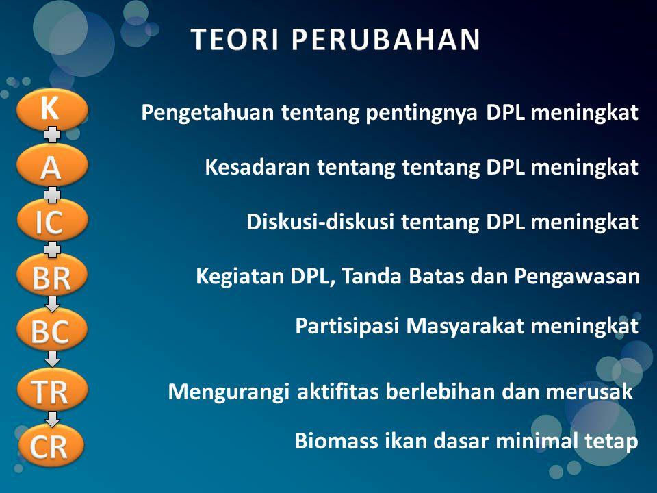K Pengetahuan tentang pentingnya DPL meningkat Kesadaran tentang tentang DPL meningkat Diskusi-diskusi tentang DPL meningkat Kegiatan DPL, Tanda Batas dan Pengawasan Partisipasi Masyarakat meningkat Mengurangi aktifitas berlebihan dan merusak Biomass ikan dasar minimal tetap