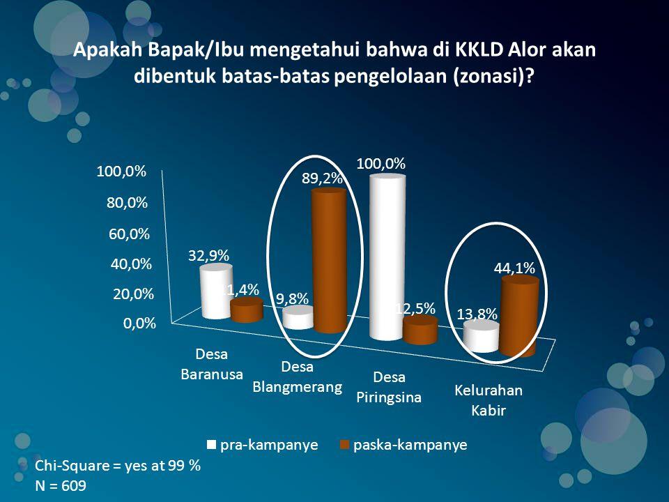 Apakah Bapak/Ibu setuju menegakkan sanksi di KKLD Alor berdasarkan kesepakatan yang dibuat masyarakat .