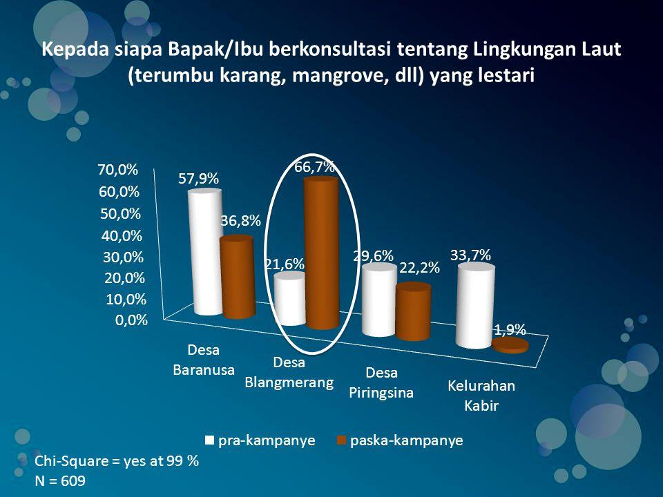 Kepada siapa Bapak/Ibu berkonsultasi tentang Lingkungan Laut (terumbu karang, mangrove, dll) yang lestari Chi-Square = yes at 99 % N = 609