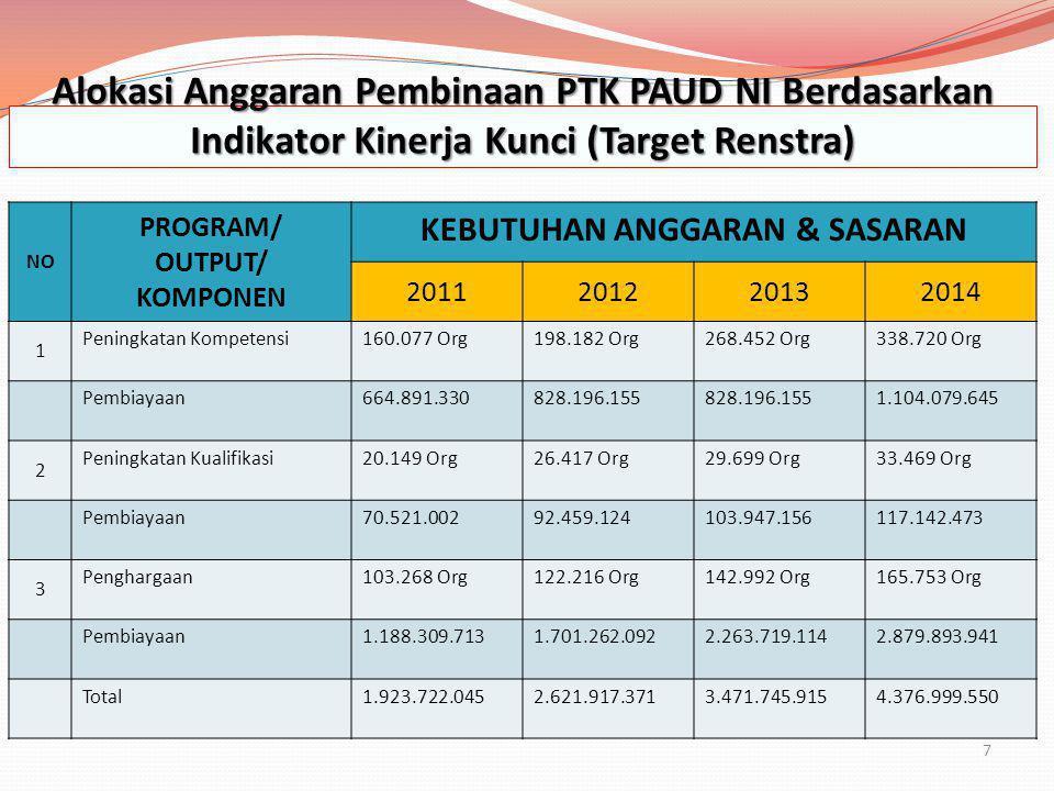 7 Alokasi Anggaran Pembinaan PTK PAUD NI Berdasarkan Indikator Kinerja Kunci (Target Renstra) NO PROGRAM/ OUTPUT/ KOMPONEN KEBUTUHAN ANGGARAN & SASARA