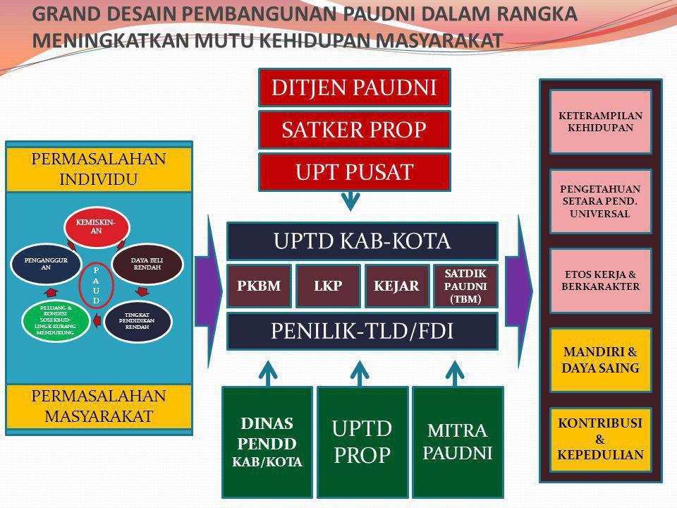 DAYA SAING PAUDNI KURANG -------- TINGGI MASALAH • Kompetensi • Kualifikasi • Harlindung • Spirit • Kompetensi • Kualifikasi • Harlindung • Spirit PROGRAM SUMBER DAYA IKK Jml Model Jml PTK Kompeten PP 19-MENPAN 14/15 • Kualifikasi akademik • Kompetensi sebagai agen pembelajar • Kualifikasi akademik • Kompetensi sebagai agen pembelajar PENGEMB.