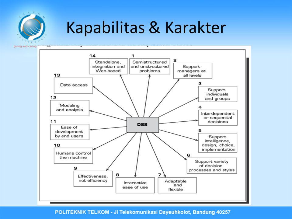 Kapabilitas & Karakter