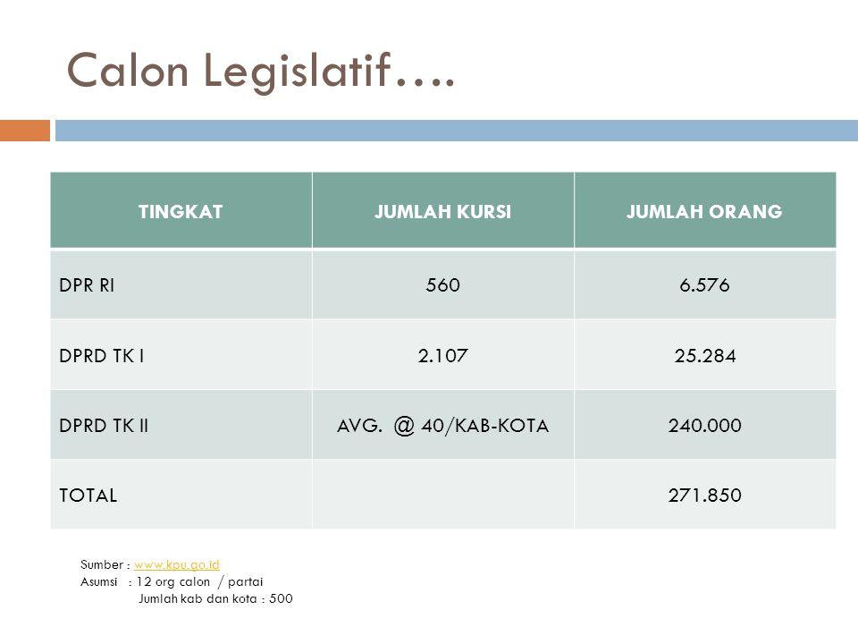 Calon Legislatif….