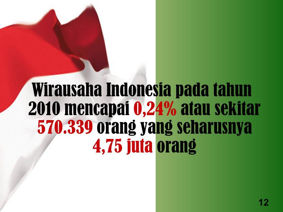 Penduduk Indonesia sejumlah 237,64 Juta orang. Pelaku usaha formal UKM & Besar = Wirausaha 570.339 Unit (± 0,24%). Suatu bangsa akan maju dan sejahter