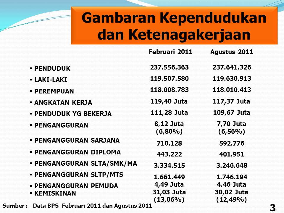  PENDUDUK  LAKI-LAKI  PEREMPUAN  ANGKATAN KERJA  PENDUDUK YG BEKERJA  PENGANGGURAN  PENGANGGURAN SARJANA  PENGANGGURAN DIPLOMA  PENGANGGURAN SLTA/SMK/MA  PENGANGGURAN SLTP/MTS  PENGANGGURAN PEMUDA  KEMISKINAN Gambaran Kependudukan dan Ketenagakerjaan Agustus 2011 237.641.326 119.630.913 118.010.413 117,37 Juta 109,67 Juta 7,70 Juta (6,56%) 592.776 401.951 3.246.648 1.746.194 4.46 Juta 30,02 Juta (12,49%) 3 Sumber : Data BPS Februari 2011 dan Agustus 2011 Februari 2011 237.556.363 119.507.580 118.008.783 119,40 Juta 111,28 Juta 8,12 Juta (6,80%) 710.128 443.222 3.334.515 1.661.449 4,49 Juta 31,03 Juta (13,06%)
