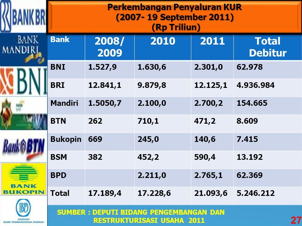  Pemerintah memberikan jaminan melalui PT Asuransi Kredit Indonesia (PT. Askrindo) sebesar 2 triliun/tahun. KUR Tahun 2010 telah dikucurkan Rp 17,7 t