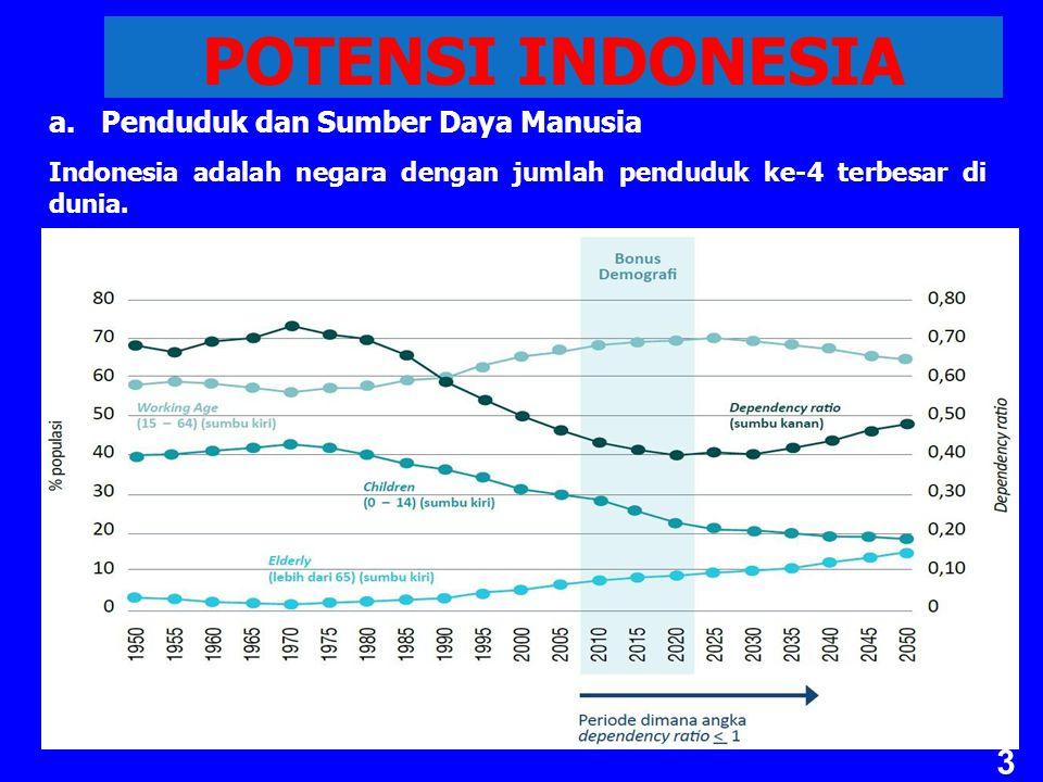 POTENSI INDONESIA a.Penduduk dan Sumber Daya Manusia Indonesia adalah negara dengan jumlah penduduk ke-4 terbesar di dunia.