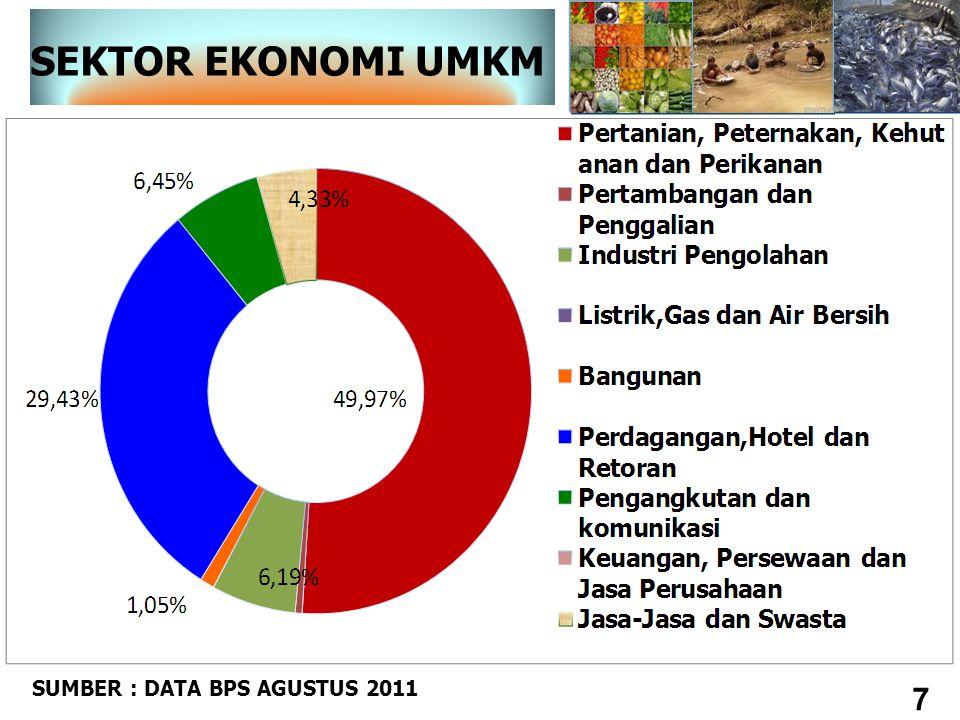 SEKTOR EKONOMI UMKM 7 SUMBER : DATA BPS AGUSTUS 2011