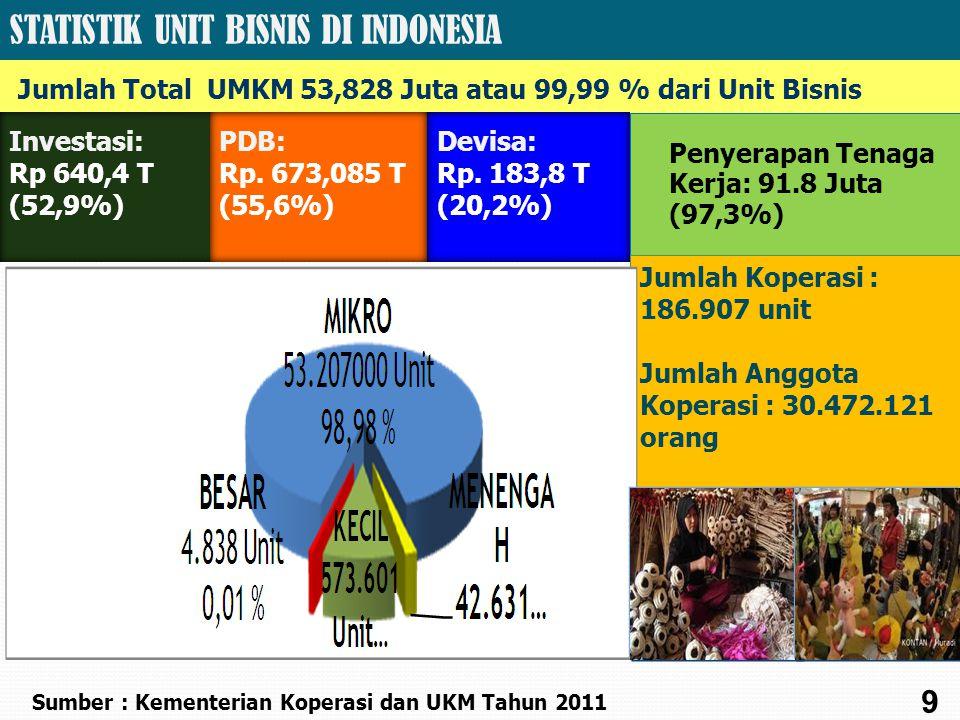 Investasi: Rp 640,4 T (52,9%) Penyerapan Tenaga Kerja: 91.8 Juta (97,3%) STATISTIK UNIT BISNIS DI INDONESIA Jumlah Total UMKM 53,828 Juta atau 99,99 % dari Unit Bisnis Sumber : Kementerian Koperasi dan UKM Tahun 2011 Jumlah Koperasi : 186.907 unit Jumlah Anggota Koperasi : 30.472.121 orang Jumlah Koperasi : 186.907 unit Jumlah Anggota Koperasi : 30.472.121 orang 9 PDB: Rp.