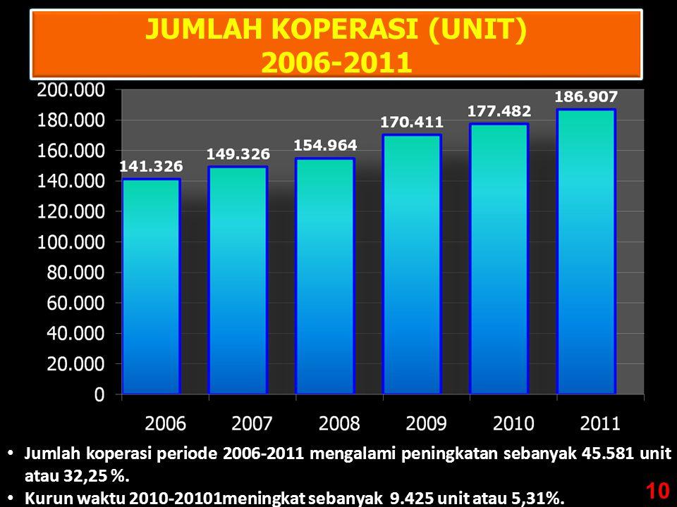 9 JUMLAH KOPERASI (UNIT) 2006-2011 • Jumlah koperasi periode 2006-2011 mengalami peningkatan sebanyak 45.581 unit atau 32,25 %.