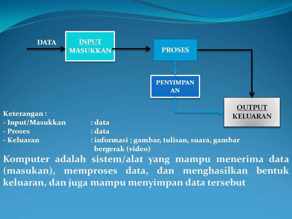 INPUT MASUKKA N INPUT MASUKKA N PROSES OUTPUT KELUARA N OUTPUT KELUARA N DATA PENYIMPAN AN Komputer adalah sistem/alat yang mampu menerima data, memproses data, dan menghasilkan bentuk keluaran, dan juga mampu menyimpan data tersebut Keterangan : - Input/Masukkan : data - Proses: data - Keluaran : informasi ; gambar, tulisan, suara, gambar bergerak (video)