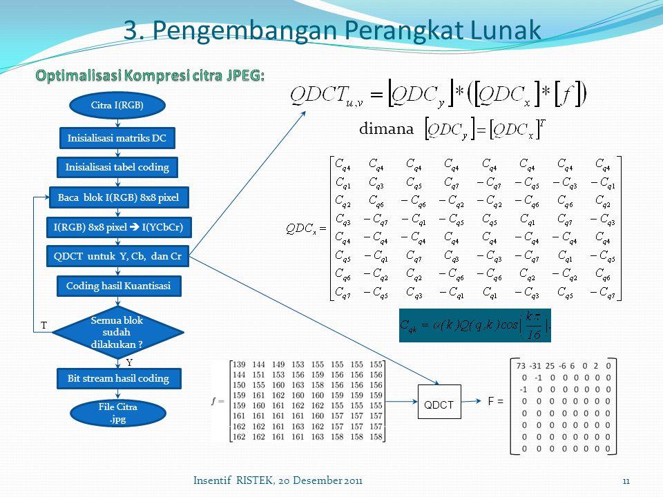 Insentif RISTEK, 20 Desember 201111 Citra I(RGB) Inisialisasi matriks DC Inisialisasi tabel coding Baca blok I(RGB) 8x8 pixel I(RGB) 8x8 pixel  I(YCb