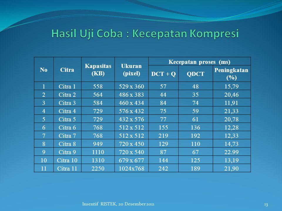13Insentif RISTEK, 20 Desember 2011 NoCitra Kapasitas (KB) Ukuran (pixel) Kecepatan proses (ms) DCT + QQDCT Peningkatan (%) 1Citra 1558529 x 360574815