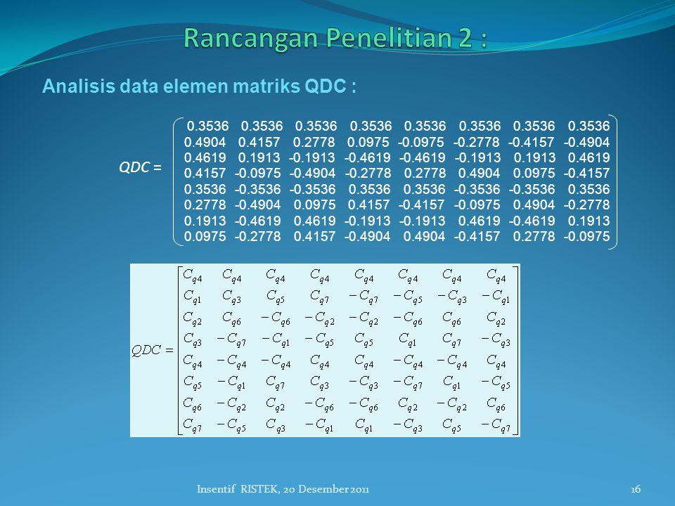 Analisis data elemen matriks QDC : 16Insentif RISTEK, 20 Desember 2011 0.3536 0.3536 0.3536 0.3536 0.3536 0.3536 0.3536 0.3536 0.4904 0.4157 0.2778 0.0975 -0.0975 -0.2778 -0.4157 -0.4904 0.4619 0.1913 -0.1913 -0.4619 -0.4619 -0.1913 0.1913 0.4619 0.4157 -0.0975 -0.4904 -0.2778 0.2778 0.4904 0.0975 -0.4157 0.3536 -0.3536 -0.3536 0.3536 0.3536 -0.3536 -0.3536 0.3536 0.2778 -0.4904 0.0975 0.4157 -0.4157 -0.0975 0.4904 -0.2778 0.1913 -0.4619 0.4619 -0.1913 -0.1913 0.4619 -0.4619 0.1913 0.0975 -0.2778 0.4157 -0.4904 0.4904 -0.4157 0.2778 -0.0975 QDC =