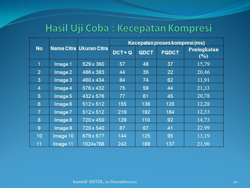 20Insentif RISTEK, 20 Desember 2011 NoNama CitraUkuran Citra Kecepatan proses kompresi (ms) DCT + QQDCTFQDCT Peningkatan (%) 1Image 1529 x 360574837 1