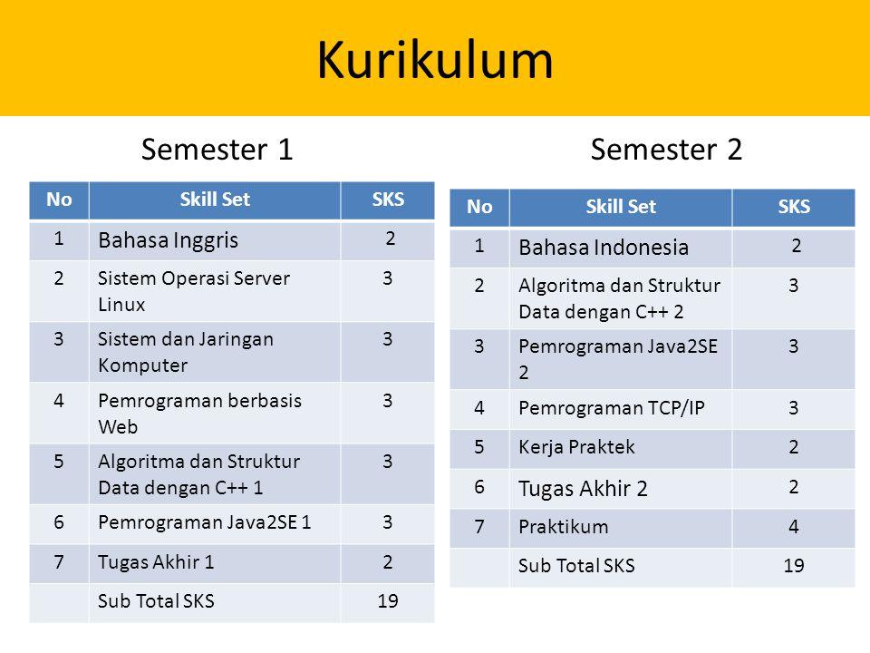 Kurikulum NoSkill SetSKS 1 Bahasa Inggris 2 2Sistem Operasi Server Linux 3 3Sistem dan Jaringan Komputer 3 4Pemrograman berbasis Web 3 5Algoritma dan Struktur Data dengan C++ 1 3 6Pemrograman Java2SE 13 7Tugas Akhir 12 Sub Total SKS19 Semester 1Semester 2 NoSkill SetSKS 1 Bahasa Indonesia 2 2Algoritma dan Struktur Data dengan C++ 2 3 3Pemrograman Java2SE 2 3 4Pemrograman TCP/IP3 5Kerja Praktek2 6 Tugas Akhir 2 2 7Praktikum4 Sub Total SKS19